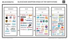 Blokklánc technológia adoptáció