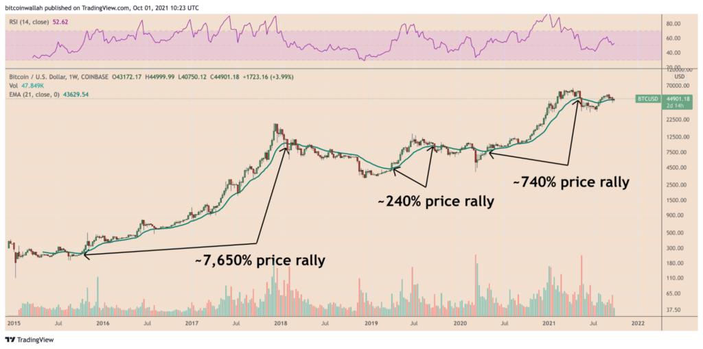 bitcoin árfolyam emelkedés jöhet a negyedik negyedévben